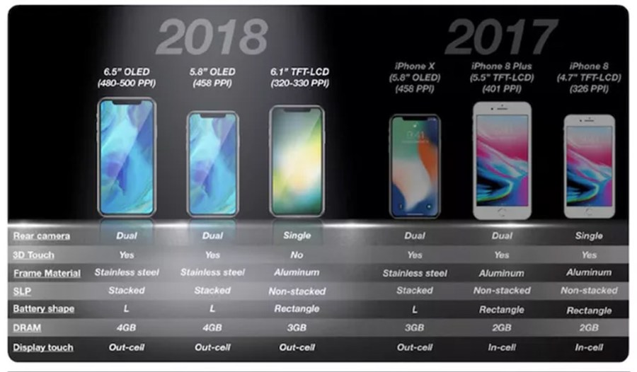 Cost of iPhone X Sales to Increase Prices of other Smartphones