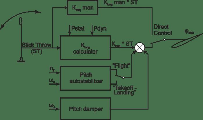 Longitudinal channel stabilizer control schematic block diagram