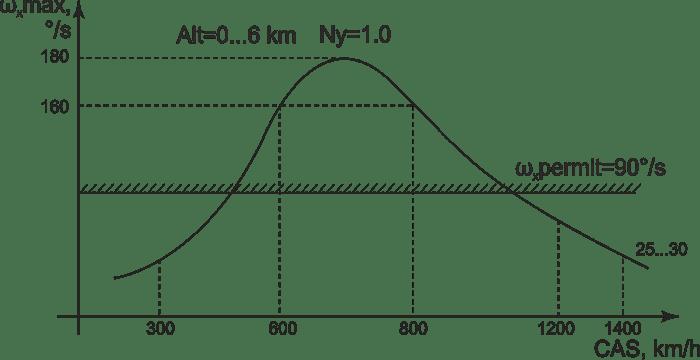 Roll rate – CAS diagram
