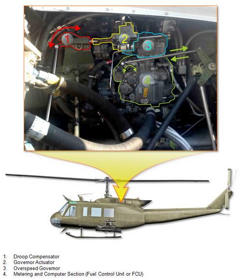 Engine Fuel Control System