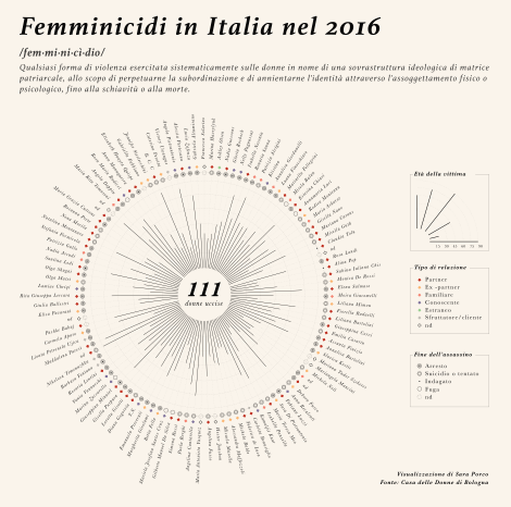 Dataviz about femicides in Italy