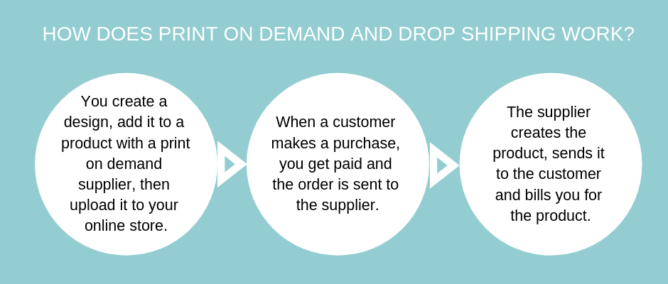 HOW DOES PRINT ON DEMAND AND DROP SHIPPING WORK?