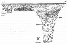 Image 5 - Section of the central pit, shaft and platform at Monkton Up Wimborne. The position of the grave 'F23' has been projected into the section.