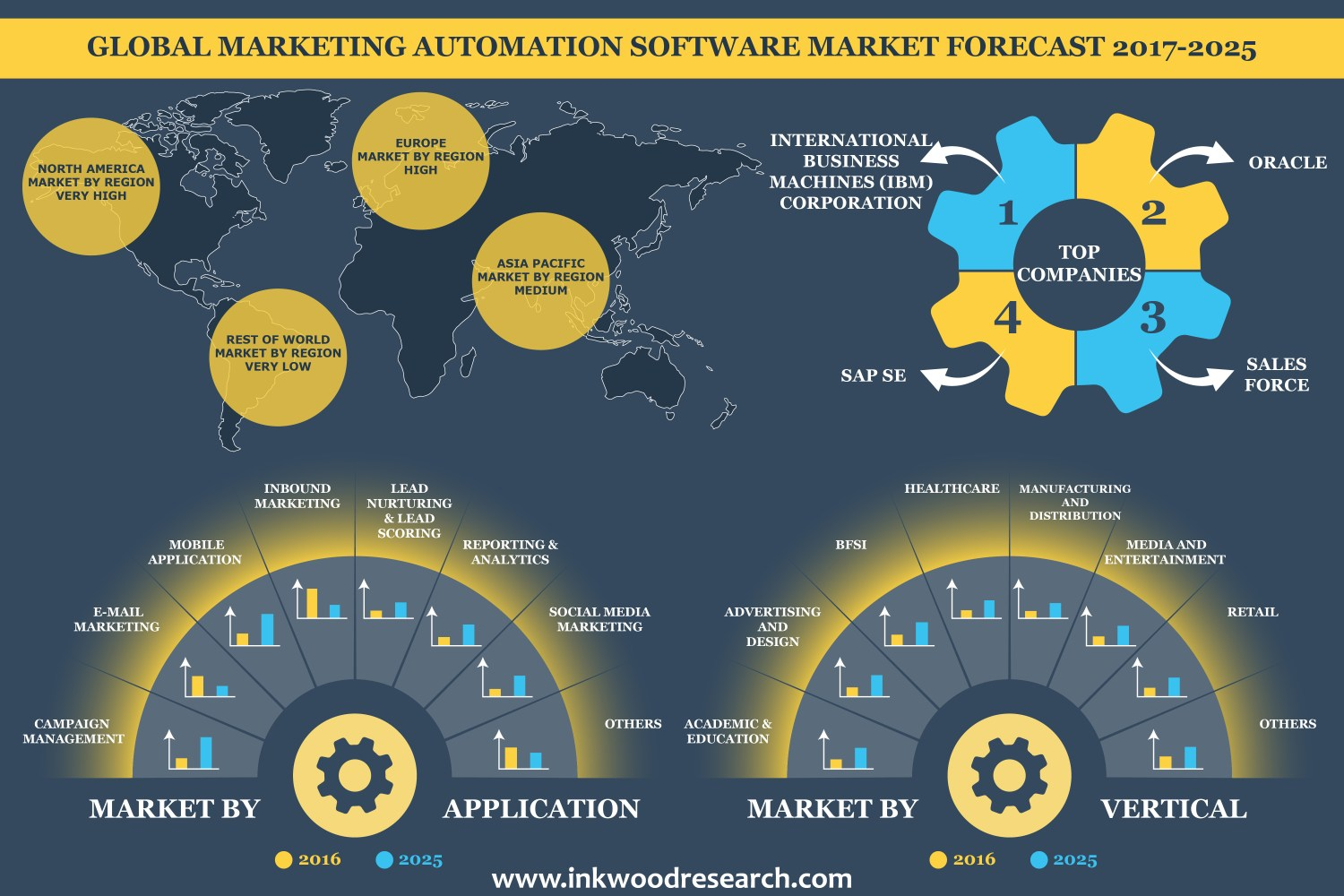 Inkwood Research on Marketing Automation