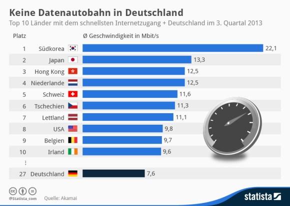 Infografik_Top-10-Laender-schnellster-Internetzugang