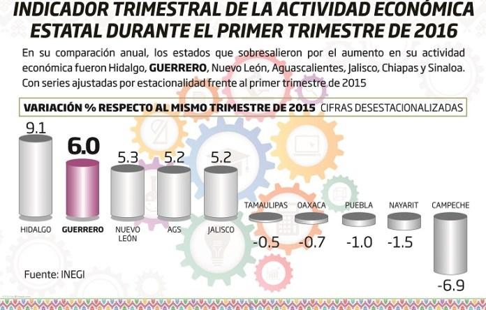 crecimiento_economico_guerrero (1)
