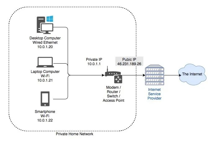 Home Network and internet Diagram