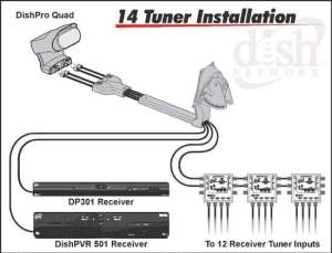 Cascading DP34 and DPP44 for 5 tunersreceivers  Canadian TV, Computing and Home Theatre Forums