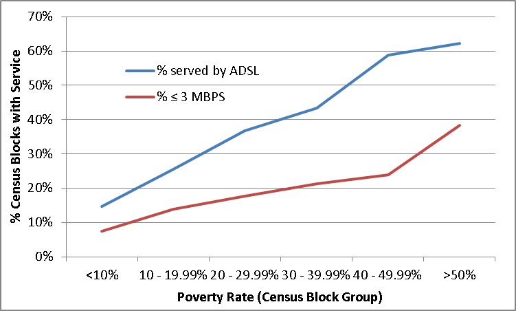 Percentage of Dallas County Census Blocks served by AT&T that are limited to ADSL and <3 MBPS Service, by Poverty Rate