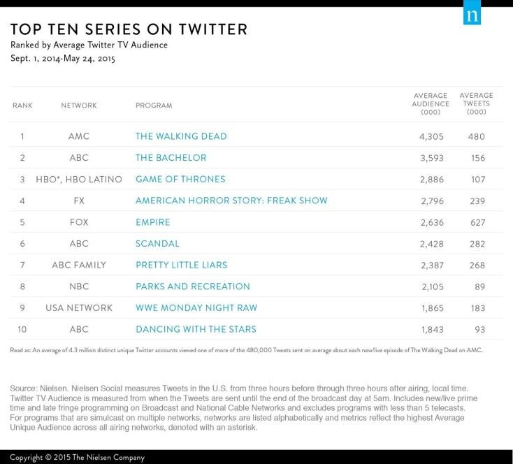 nielsen-top-ten-series-twitter-2014-2015-1500x1358