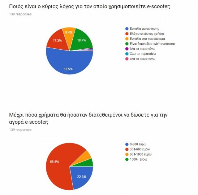 ερευνα ηλεκτρικα πατινια (9)