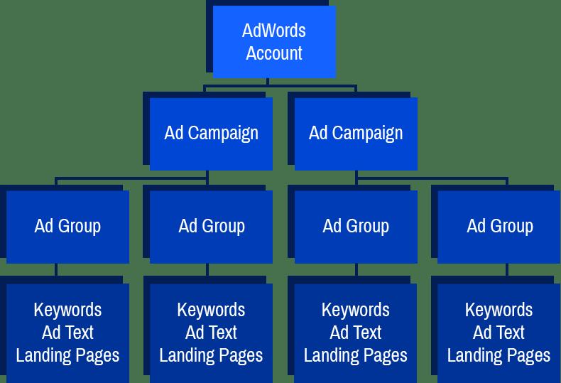Digital Logic AdWords Account Structure