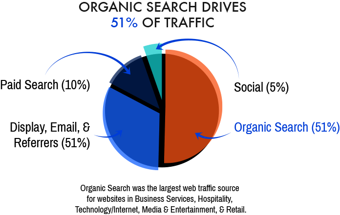 Why SEO / Search Engine Optimization is Important infographic for Digital Logic in Shreveport, Louisiana