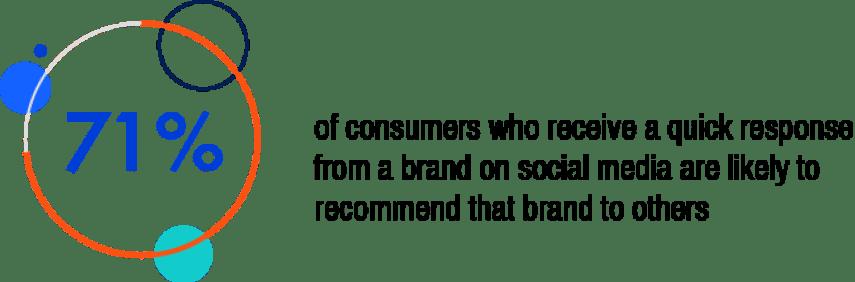 Digital Logic Quick Responses From Brands