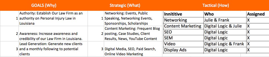 law firm digital marketing and marketing plan sample preview from digital logic