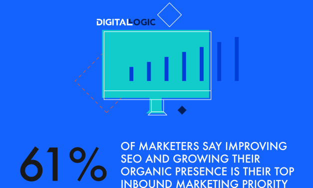 61% of marketers say improving SEO and growing their organic presence is their top inbound marketing priority – Organic Search – Digital Logic