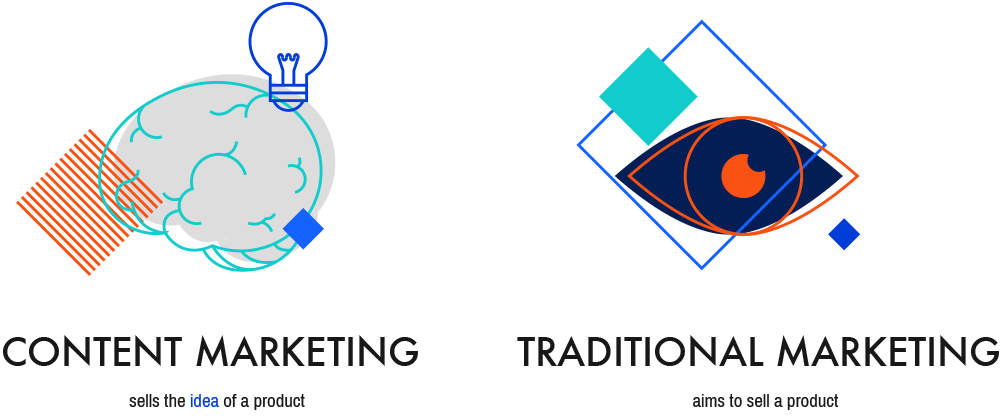 Why Content Marketing is Important graphic by Digital Logic in Shreveport Louisiana