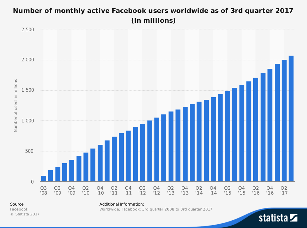 how many users does facebook have?