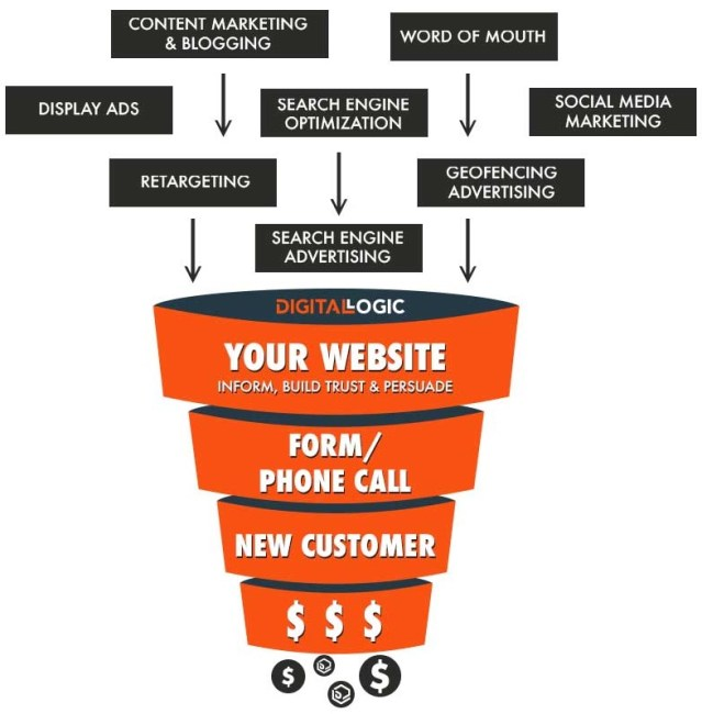 lead generation for lawyers and attorneys funnel by digital logic law firm marketing company