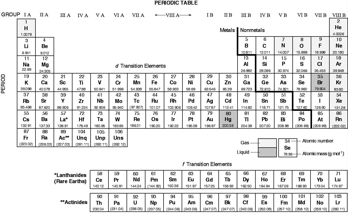 Top Five Periodic Table With Names And Atomic Number