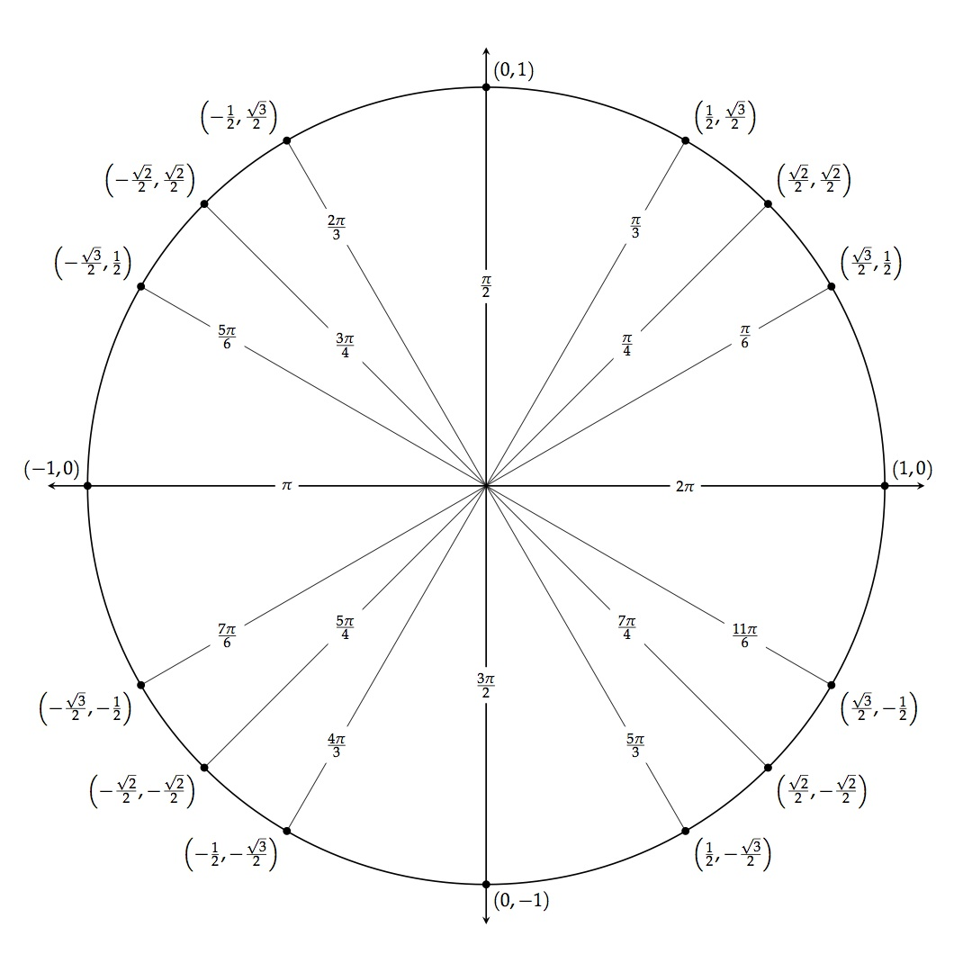Printable Blank Unit Circle Worksheet Template