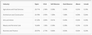 Mailchimp email marketing data