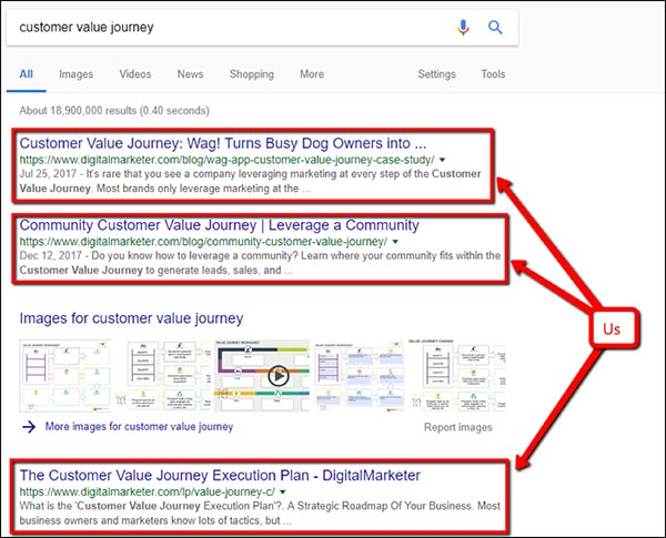 showing our website ranking three times for the keyword