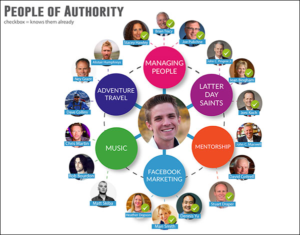 Selecting people of authority based on your Topic Wheel