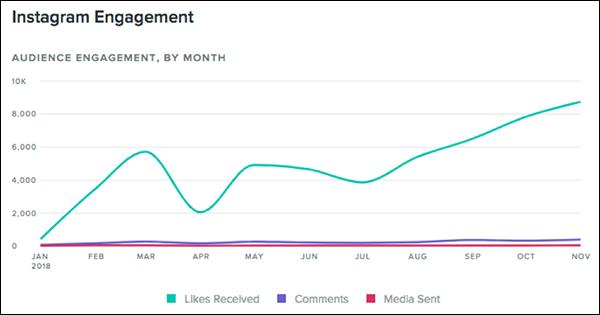 DigitalMarketer Instagram Engagement  14 Digital Marketing Experts Share Their Marketing Home Run of 2018 digital marketing home run img27