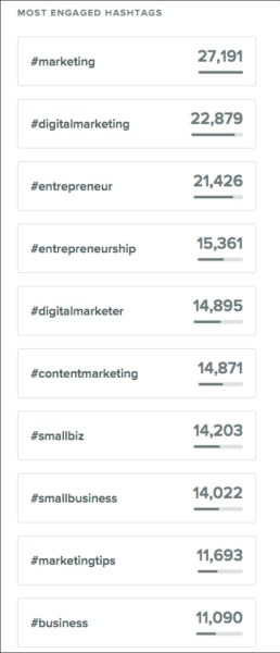 DigitalMarketer's most engaged hashtags from Sprout Social