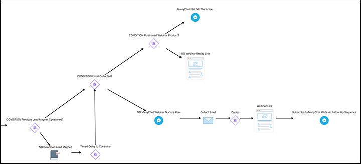 General flow of the Webinar ChatBot marketing funnel