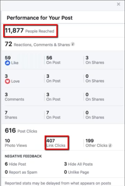 results from a social share/post