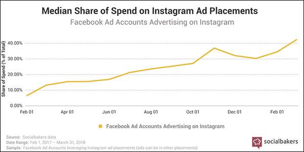 Instagram Ad growth Source: https://www.socialbakers.com/social-media-content/studies/social-media-statistics-and-trends-2018-q1/