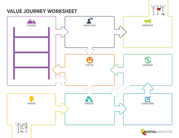 DigitalMarketer's Customer Value Journey