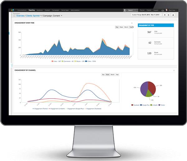 Sprinklr Social Media Marketing tool