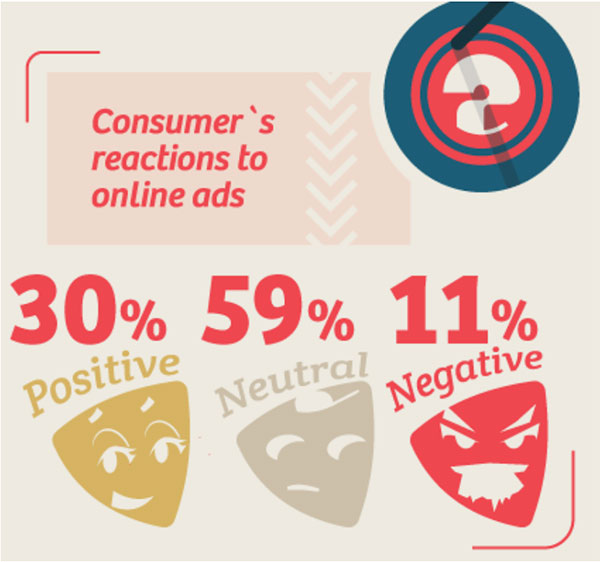 Wishpond consumer's reaction to online ads, 30% positive, 59% neutral, 11% negative