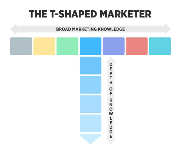 Graphic showing a t-shaped marketer