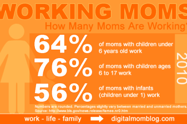 How many working moms are there?
