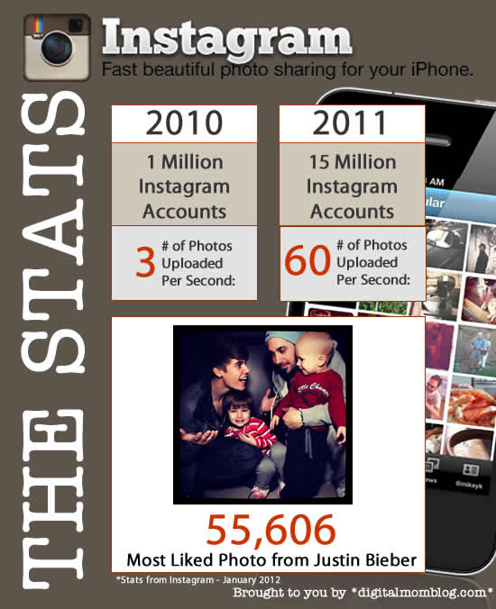 Instagram Stats – Huge Growth Projected for 2012