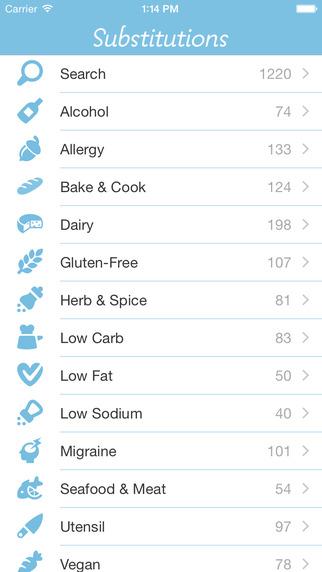substitutions app - Thanksgiving Dinner Apps