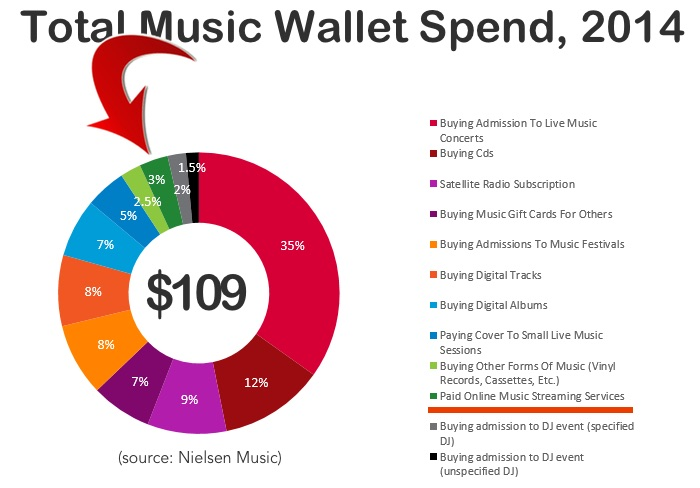Total Music Wallet Spend, 2014