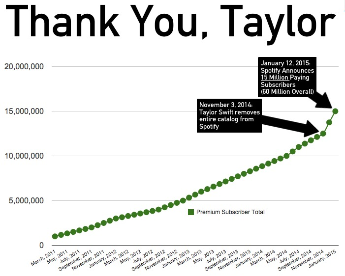 Spotify Subscriptions Surge after Taylor Swift removes music from the service
