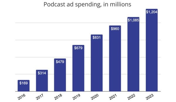 Podcast ad spending projection, 2016-2022