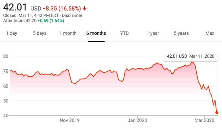 Live Nation (LYV) stock performance over the past six months (ending on March 11th, 2020)