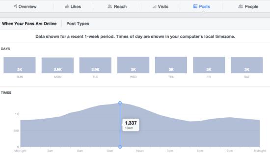 Facebook insights, Fejsbuku