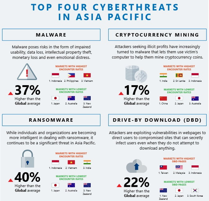 cyberthreat in asia pacific 1