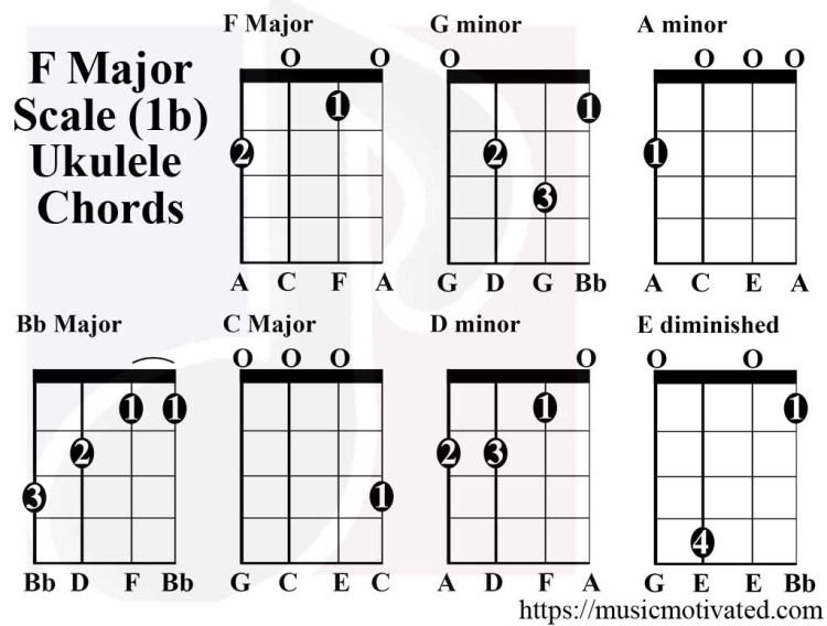 best ukulele chords