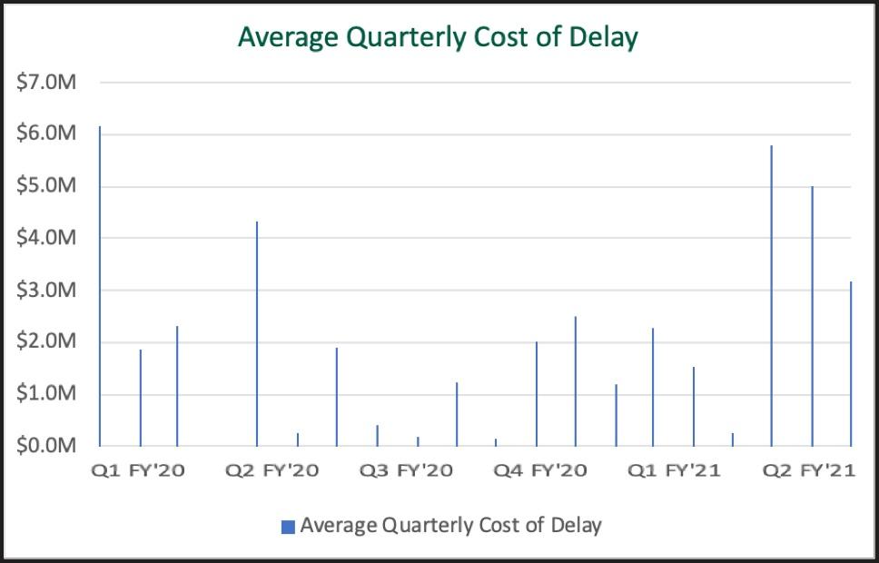 Quarterly Cost of Delay