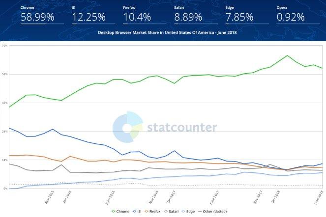 Stop Using Google Chrome Comaprison