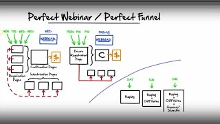 perfect webinar blueprint